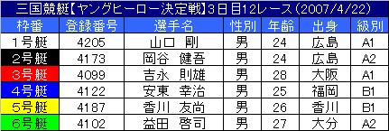 4/22・12レース