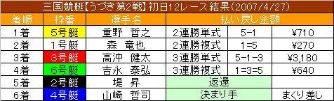 4/27・12レース結果