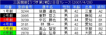 4/28・7レース