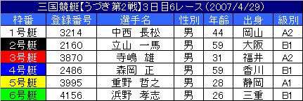 4/29・6レース