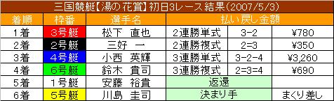5/3・3レース結果