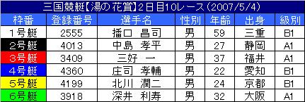 5/4・10レース