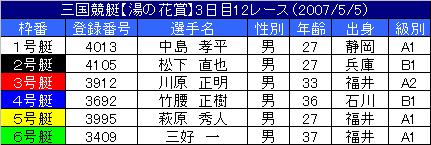 5/5・12レース