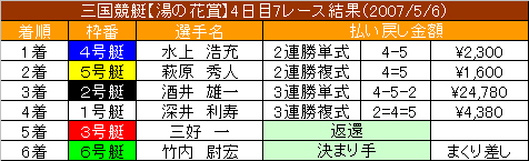 5/6・7レース結果