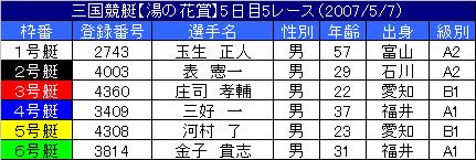 5/7・5レース