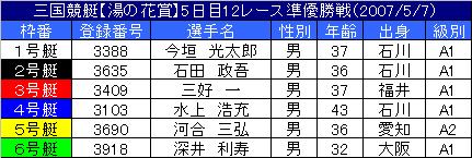 5/7・12レース