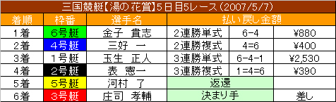 5/7・5レース結果