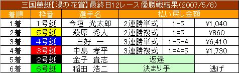 5/8・12レース結果