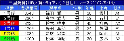 5/16・11レース