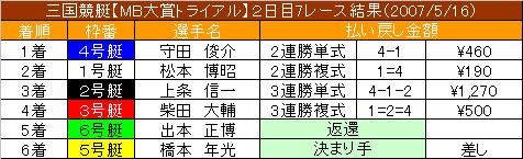 5/16・7レース結果