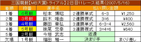 5/16・11レース結果