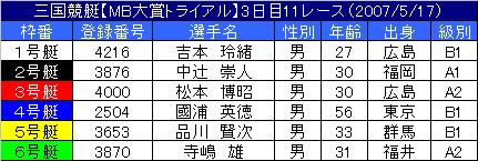 5/17・11レース