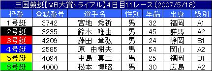 5/18・11レース