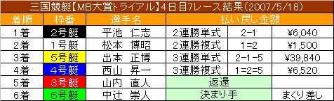 5/18・7レース結果
