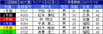5/19・12レース