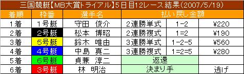 5/19・12レース結果