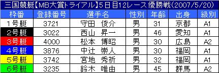 5/20・12レース