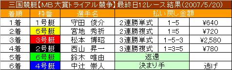 5/20・12レース結果