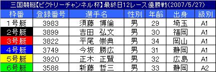 5/27・12レース