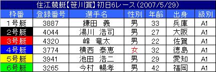 5/29・6レース