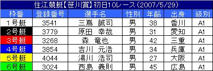 5/29・10レース
