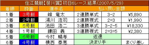 5/29・6レース結果