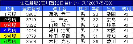5/30・11レース