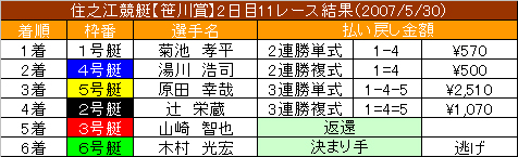 5/30・11レース結果