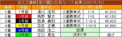 5/31・7レース結果