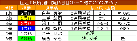 6/1・7レース結果