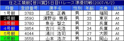 6/2・11レース