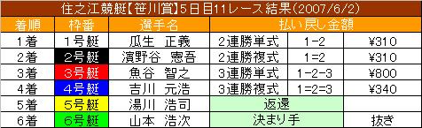 6/2・11レース結果