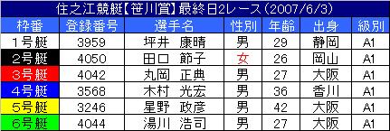 6/3・2レース
