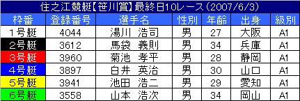 6/3・10レース