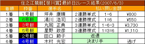 6/3・2レース結果