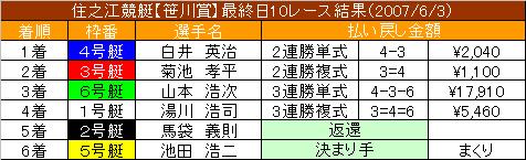 6/3・10レース結果