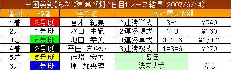 6/14・1レース結果