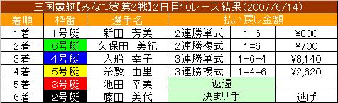 6/14・10レース結果