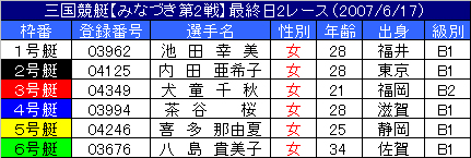 6/17・2レース