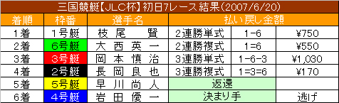 6/20・7レース結果