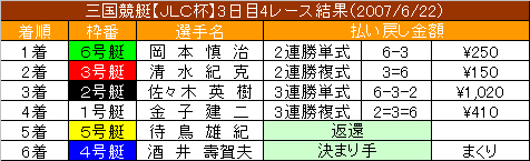 6/22・4レース結果