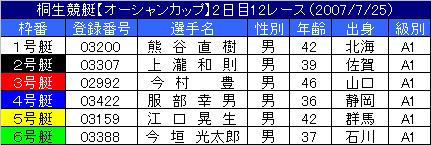 7/25・12レース