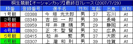 7/29・3レース