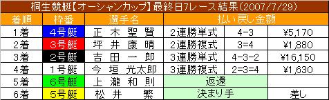 7/30・7レース結果
