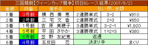8/2・8レース結果