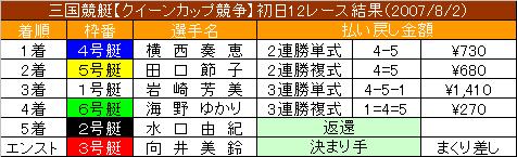 8/2・12レース結果