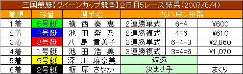 8/4・5レース結果