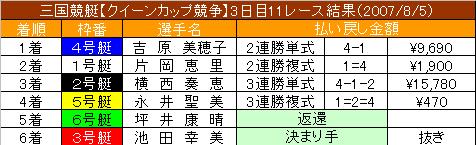 8/5・11レース結果