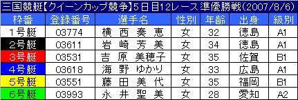 8/7・12レース