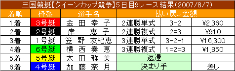 8/7・9レース結果